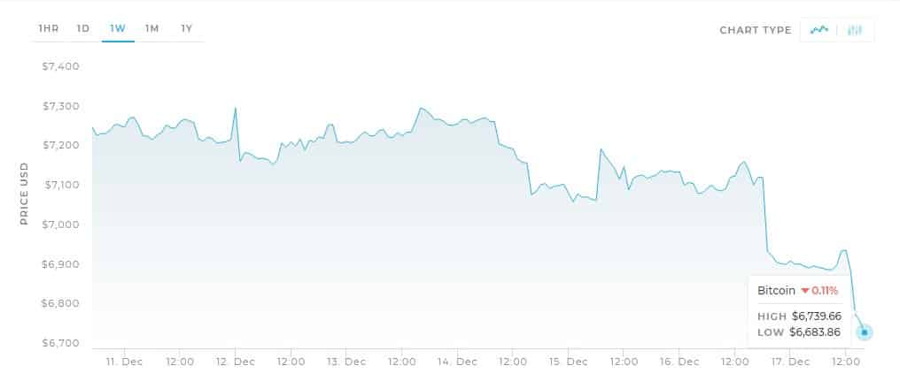 Bitcoin crashed to $6,700. Beginning of the End?