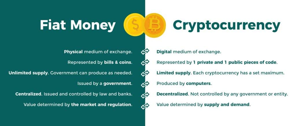Could Cryptocurrencies ever Replace Traditional Money? - Photo Coin Trade and Mine