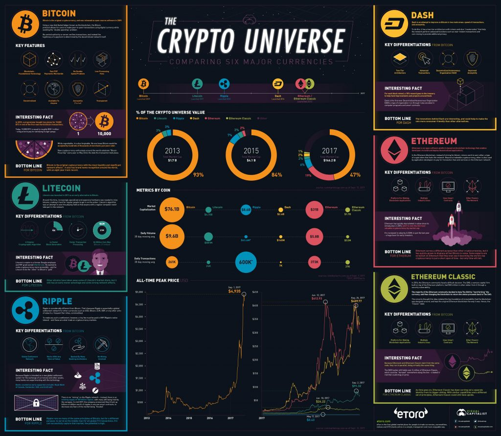 Etoro infographics about crypto currency comparison - Photo Coin Trade and Mine